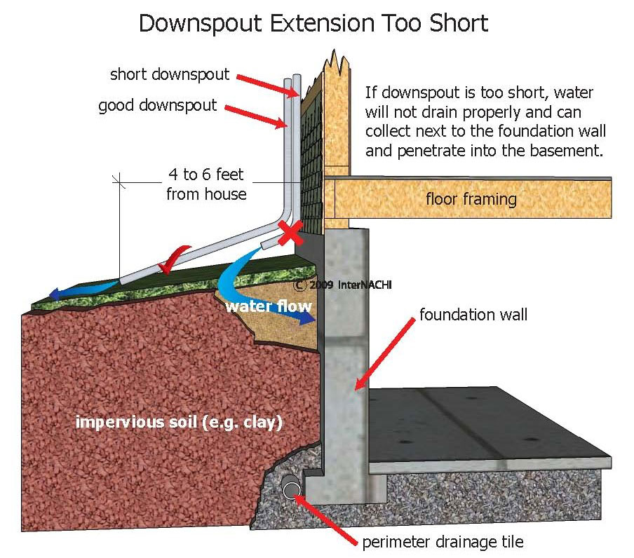 Water Intrusion In Crawl Spaces All Islands Home Inspections